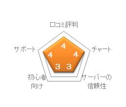 NTTスマートトレードの評価