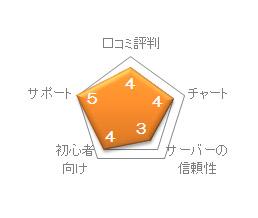 FXCMジャパンの評価
